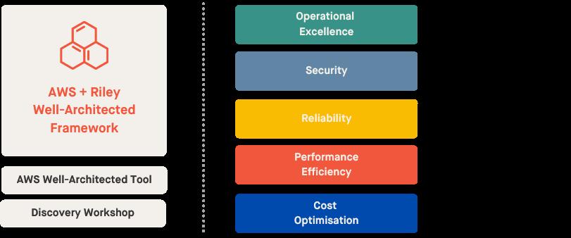 AWS + Riley Well-Architected Framework